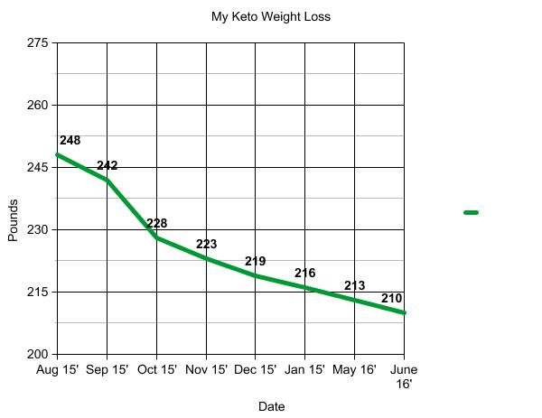 eventually my weight loss evened out to 3 5 lbs per month here is another chart showing my progress up to june of 2016